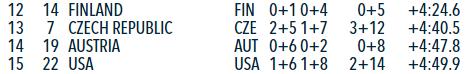 biathlon4.PNG.5fb16e9aa16618eef1781219199e9b25.PNG