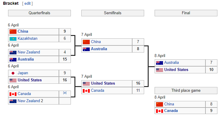 5aca97c6b9b1f_WomensBracket.png.71354c71e6891aad1ae24f23ac46af87.png